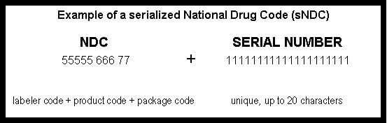 Example of a serialized national drug code (sndc)