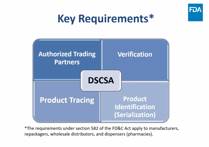 Four key DSCSA requirement enforced by the FDA