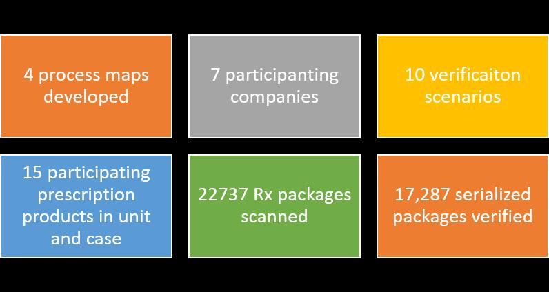 LSPediA FDA DSCSA Pilot Program by the number